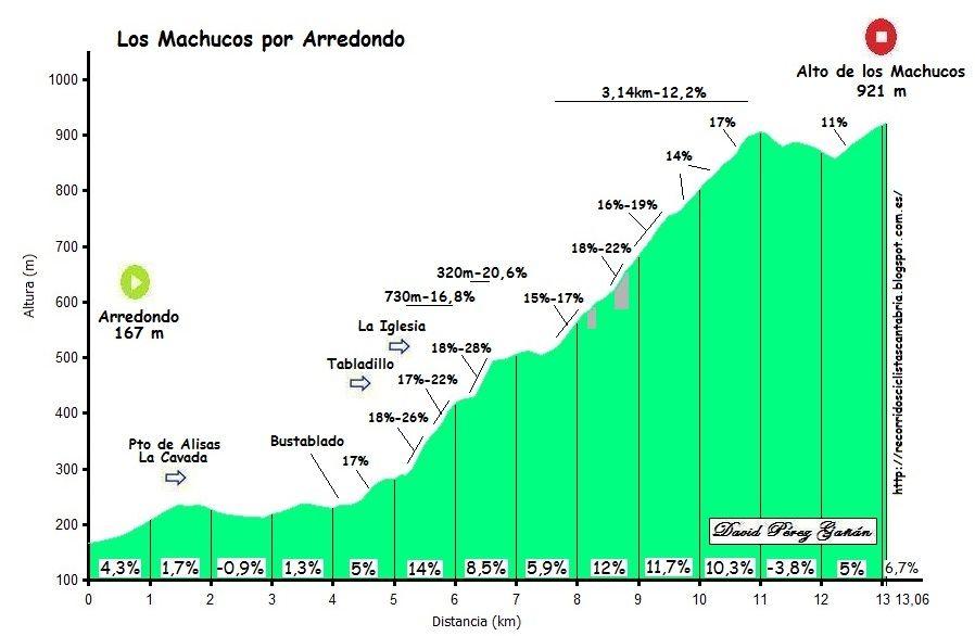 Perfil subida Alto de los Machucos - Arredondo (Cantabria)