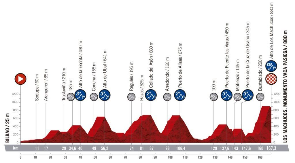 Recorrido de la etapa 13ª de La Vuelta 2019 entre Bilbao y el Alto de Los Machucos