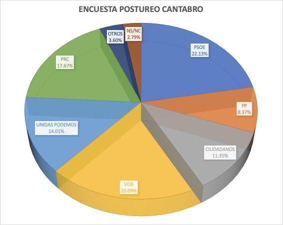 Porcentajes encuesta elecciones 28 abril de Postureo Cántabro